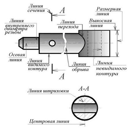 Рисунок 8 основные назначения линий