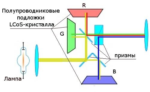 LCоS-проектор