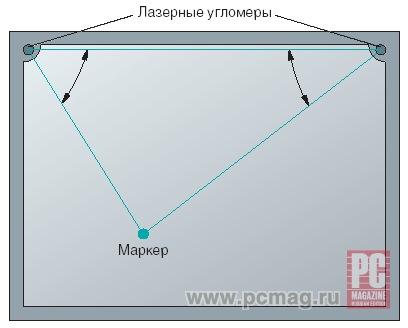 технология графики: