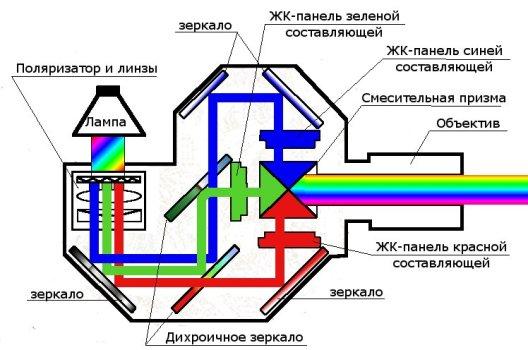 Оптическая схема ЖК-проектора