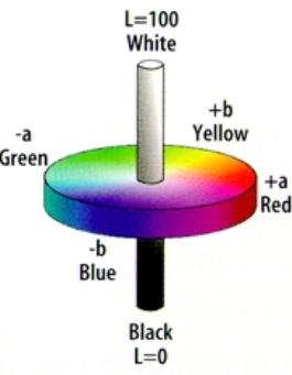 Цветовая модель lab (lab color model)